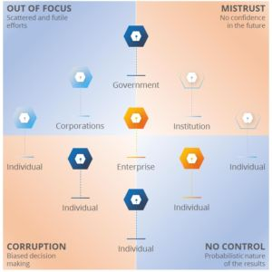 The global economy today is a Fragmented System Of Siloed Governments, Enterprises and Individuals