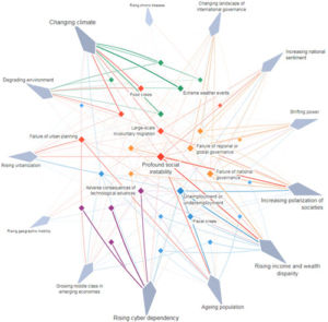 The risk-trend interconnections map 2018